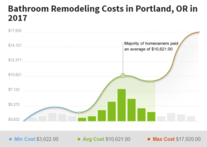 Bathroom Remodeling Cost 2017